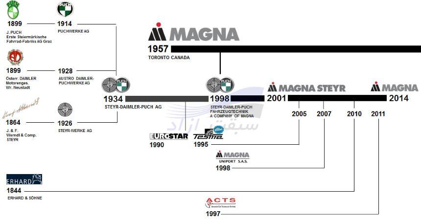 خودروسازی مگنا استیر
